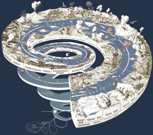 678px-Geological_time_spiral